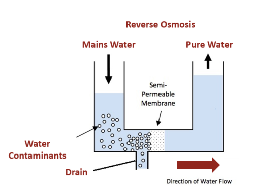 You Can Never Be Too Careful, So Choose a Quality Reverse Osmosis San Antonio Solution and Stay Safe