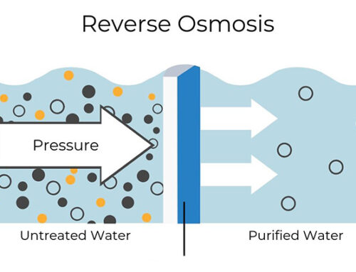 Look Ahead to a Brighter, Healthier, Safer Future with Reverse Osmosis Purification in San Antonio